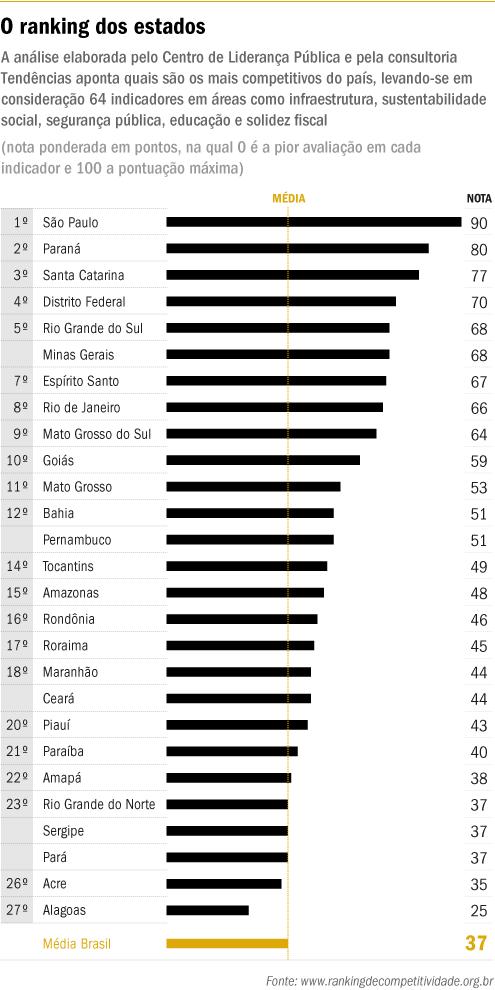 ranking-dos-estados-original
