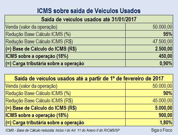 ICMS-veiculos usados - carga tributaria